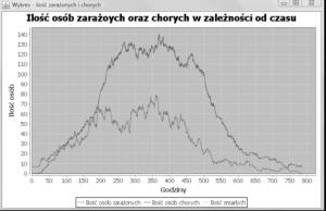 Przykład statystyk rozwoju wirusa generowanych przez program.